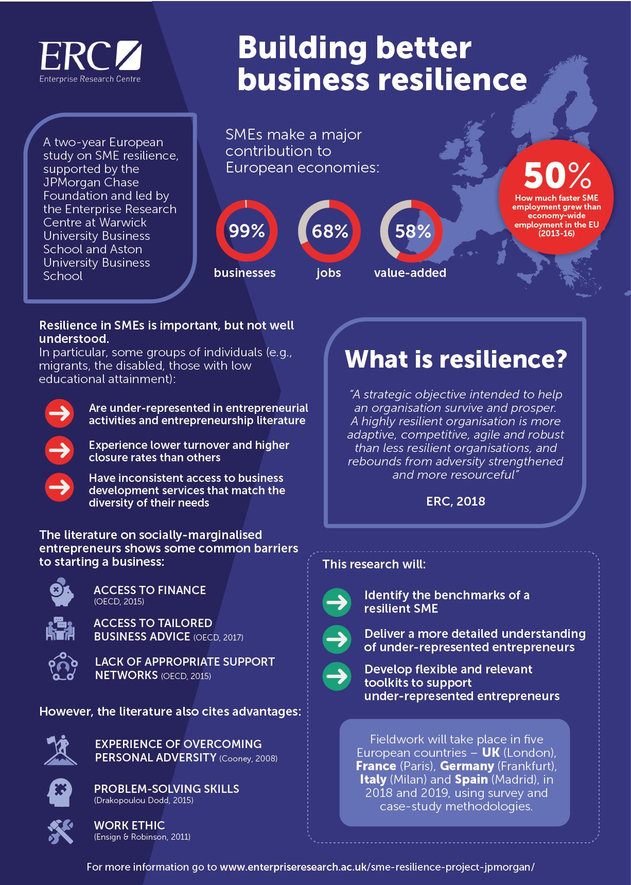 Building Better Business Resilience – JPMorgan Chase Foundation